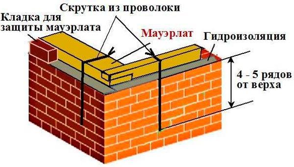 крепление мауэрлата проволокой к стене из кирпича