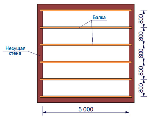 расчет количества деревянных балок