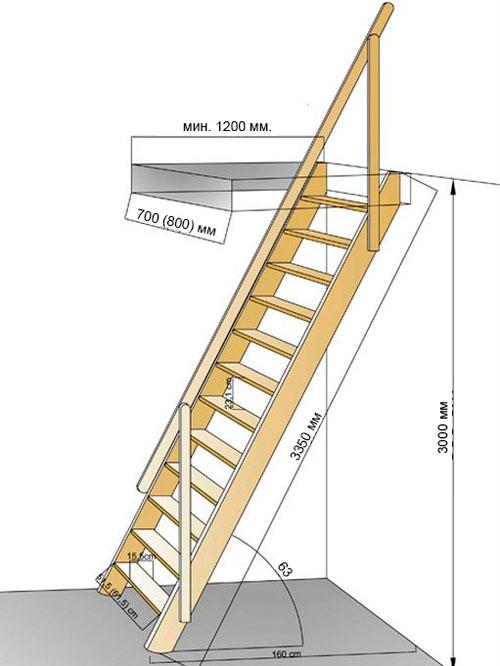 размеры чердачной лестницы