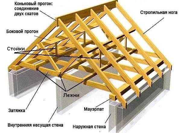строение стропильной системы крыши