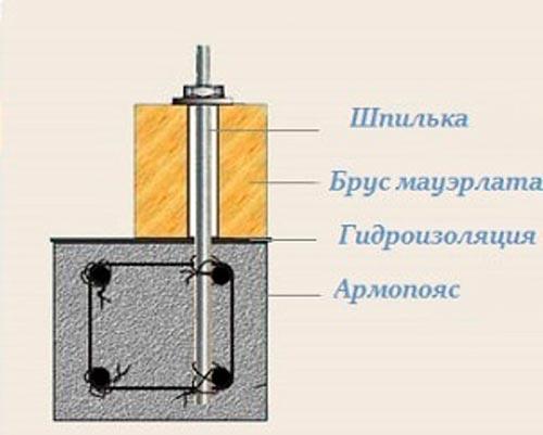 установка мауэрлата на шпильку армопояса