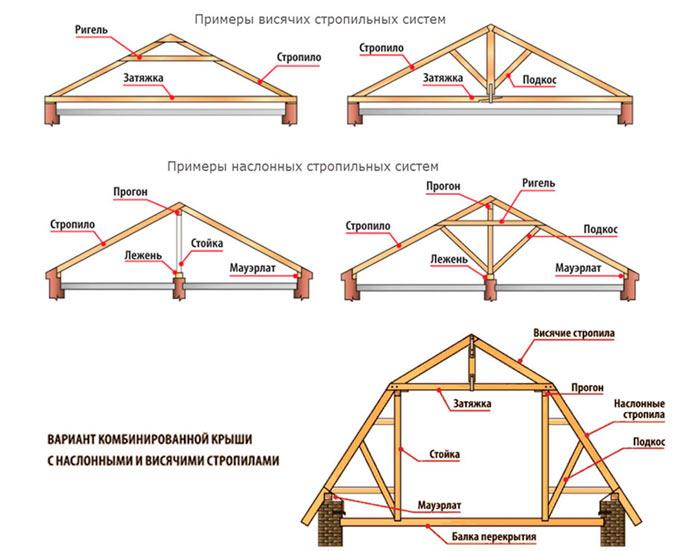 конструкции висячих, наслонных и смешанных стропильных систем