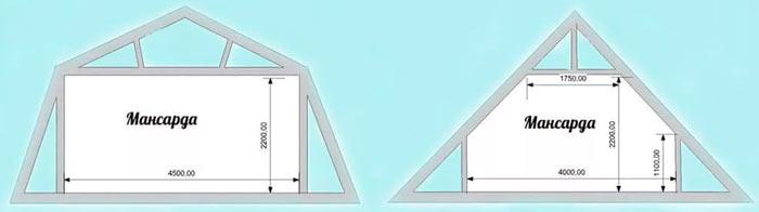 ломаная и обычная двускатные крыши под мансарду