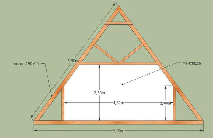 Мансардная двухскатная крыша написали мало