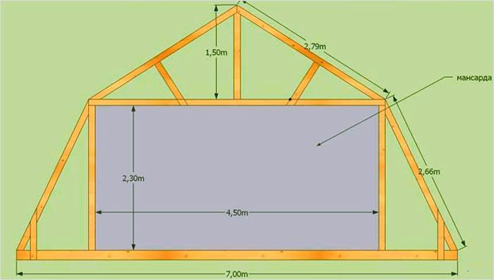 Как построить крышу дома с мансардой своими руками