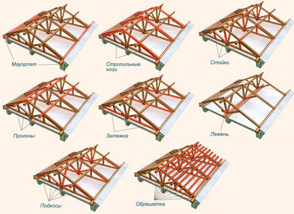 схема конструкции двускатной крыши