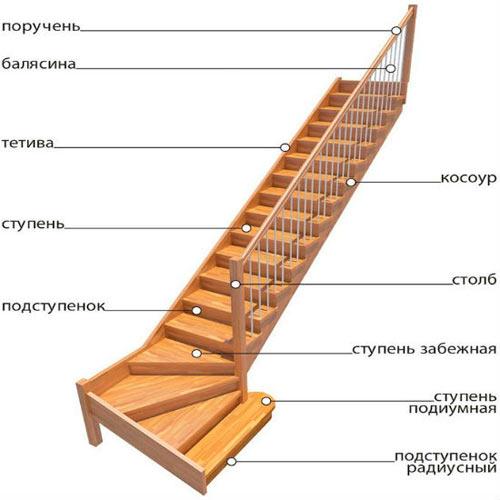 составные части лестницы на мансарду