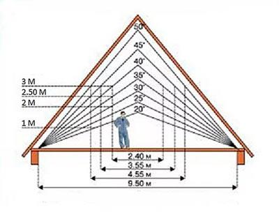 углы наклона крыши для мансарды