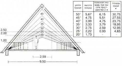 угол наклона двухскатной мансардной крыши
