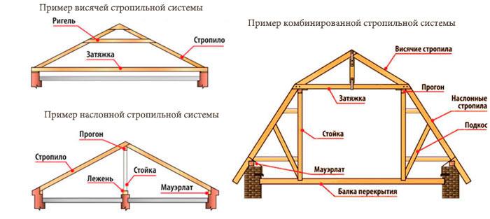 наслонная, висячая и комбинированная стропильная система