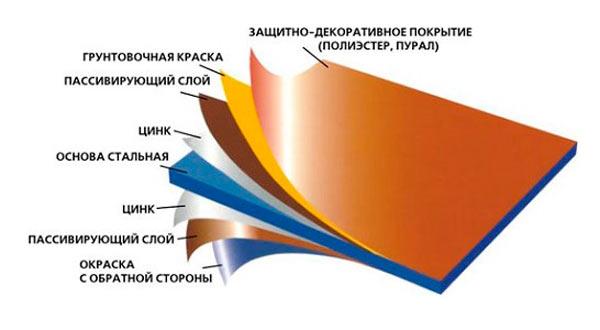 основные защитные слои листа металлочерепицы