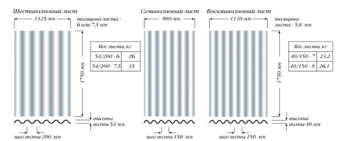 параметры листов волнового шифера