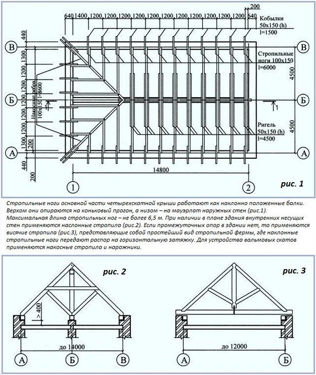 пример проектирования стропильной системы вальмовой крыши