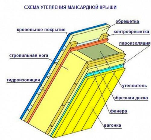 пример схемы утепления мансарды пенопластом