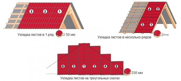 схема монтажа металлочерепицы на крыше
