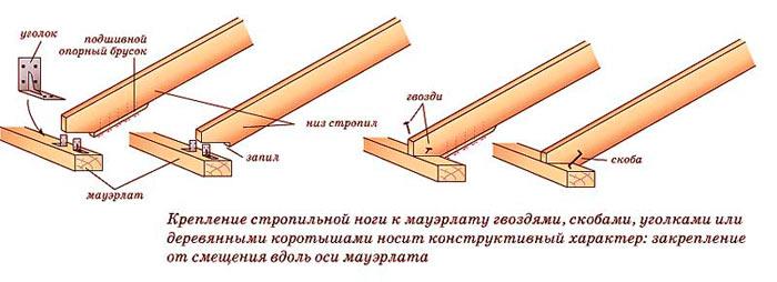 типы крепежа для соединения стропил с мауэрлатом