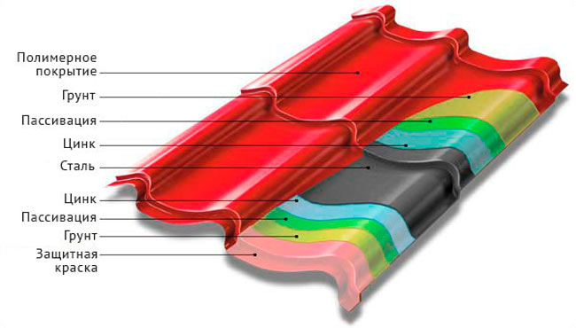 перечень слоев металлочерепицы