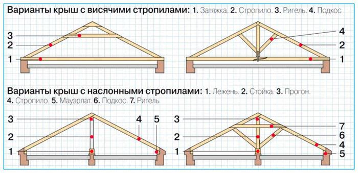 пример схем наслонных и висячих стропильных систем