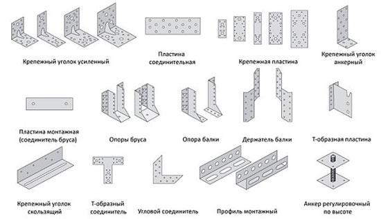 примеры разнообразных креплений для стропил