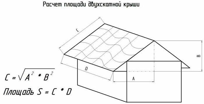 расчет площади двускатной крыши для металлочерепицы