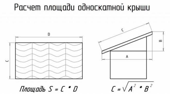 расчет площади односкатной крыши для металлочерепицы