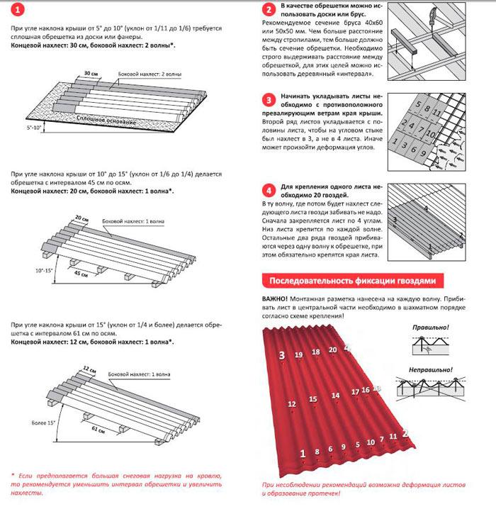 схема укладки ондулина на крышу