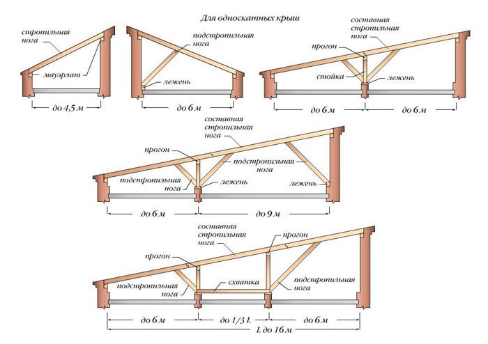 схема устройства стропильной системы односкатной крыши