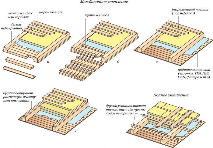 схема утепления чердачного перекрытия