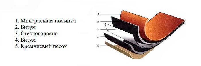 состав ондулинового листа