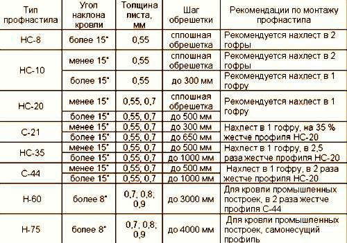 таблица параметров уклона кровли, шага обрешетки для разных марок профнастила