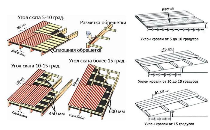 угол крыши и шаг обрешетки для укладки ондулина