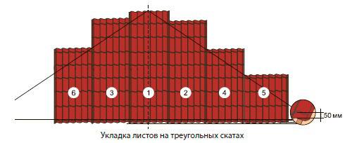 укладка листов на треугольных скатах
