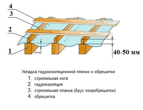чертеж гидроизоляции односкатной крыши под профлист