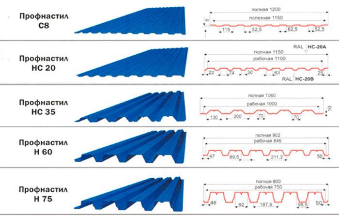 параметры листов профнастила разных типов