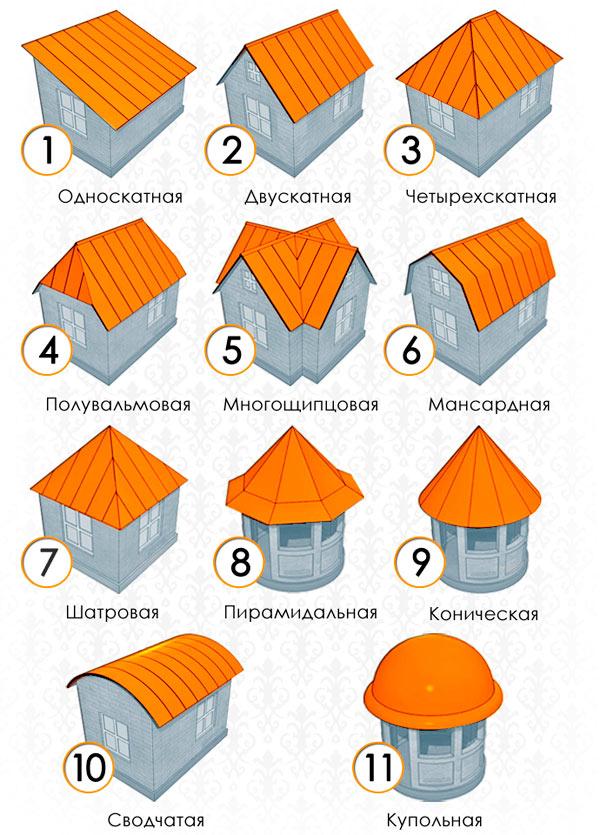 разновидности крыш под различный мауэрлат