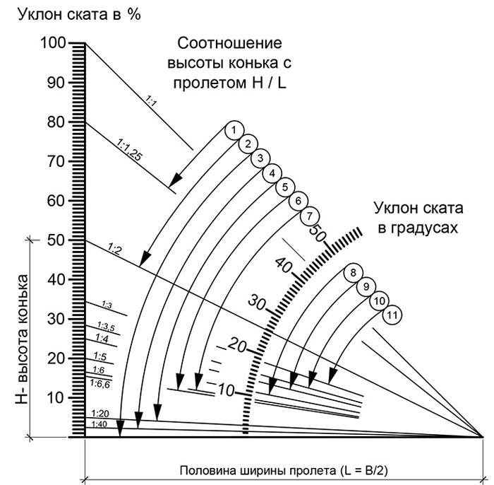 схема градусов наклона крыши из профнастила