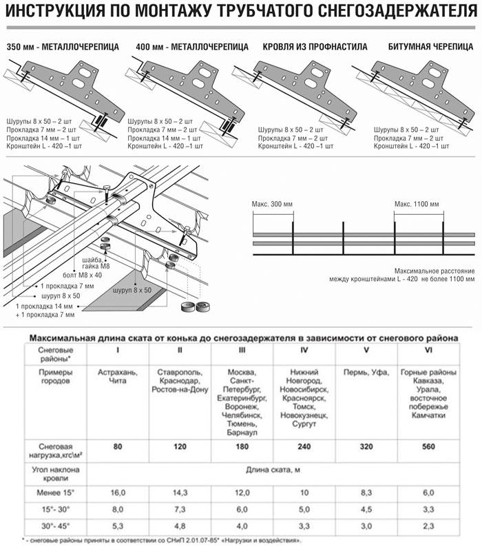 схема монтажа трубчатых сногозадержателей на профнастил
