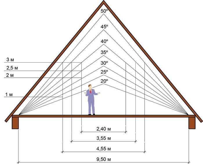 схема разных углов крыши из профнастила