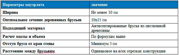 таблица оптимальных параметров мауэрлата