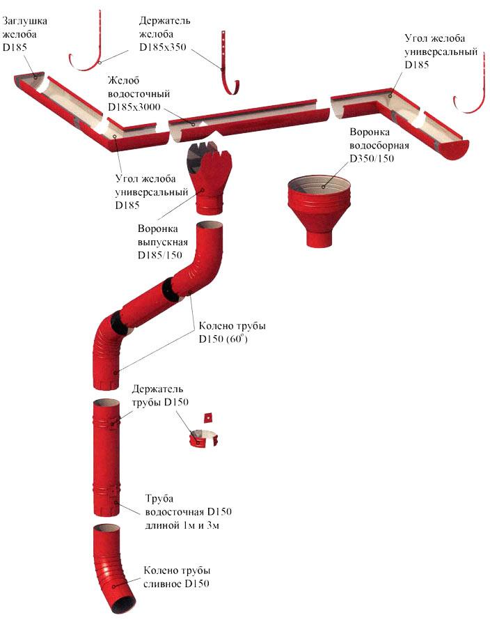 комплектация водосточной системы