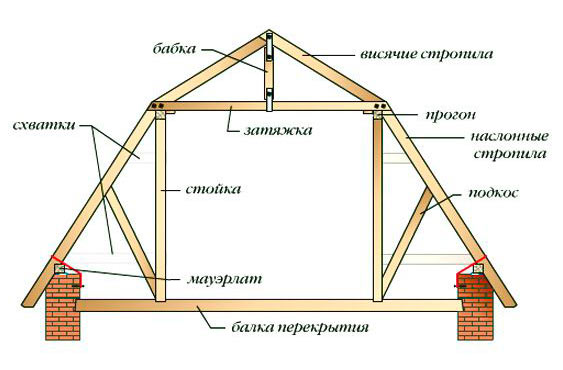 конструкция мансардной ломаной крыши