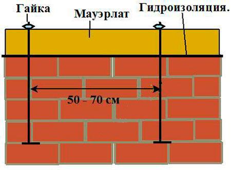крепление мауэрлатного бруса к кирпичной стене шпильками