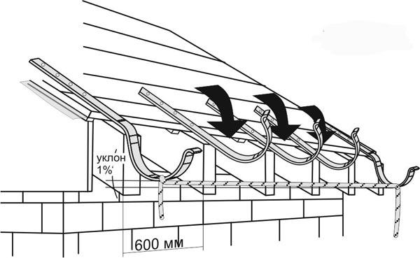 монтаж держателей для водостока из канализационных труб