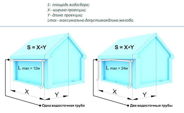 параметры для расчета водосточной системы