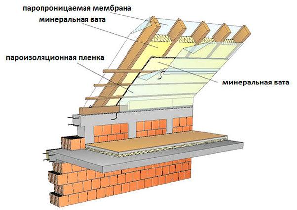 паро-гидроизоляция мансардной ломаной крыши