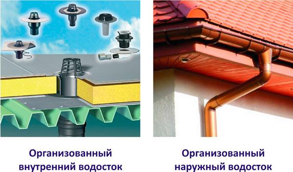 примеры внешнего и внутреннего водостока