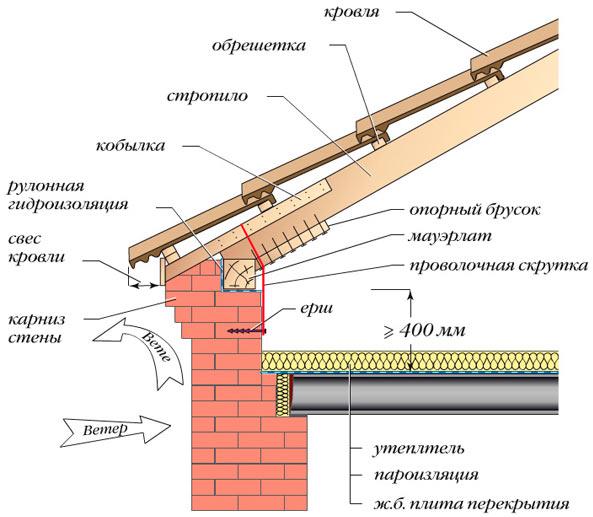 схема места укладки мауэрлата на кирпичной стене