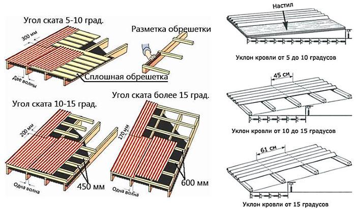 схема угла наклона и шага обрешетки под ондулин