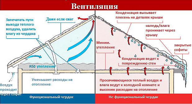 схема вентилируемого и невентилируемого чердака