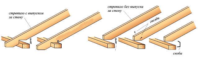 способы крепления стропильной ноги с мауэрлатом